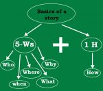 The 5W's are Who, When, Where, What and Why. The solitary H refers to How.